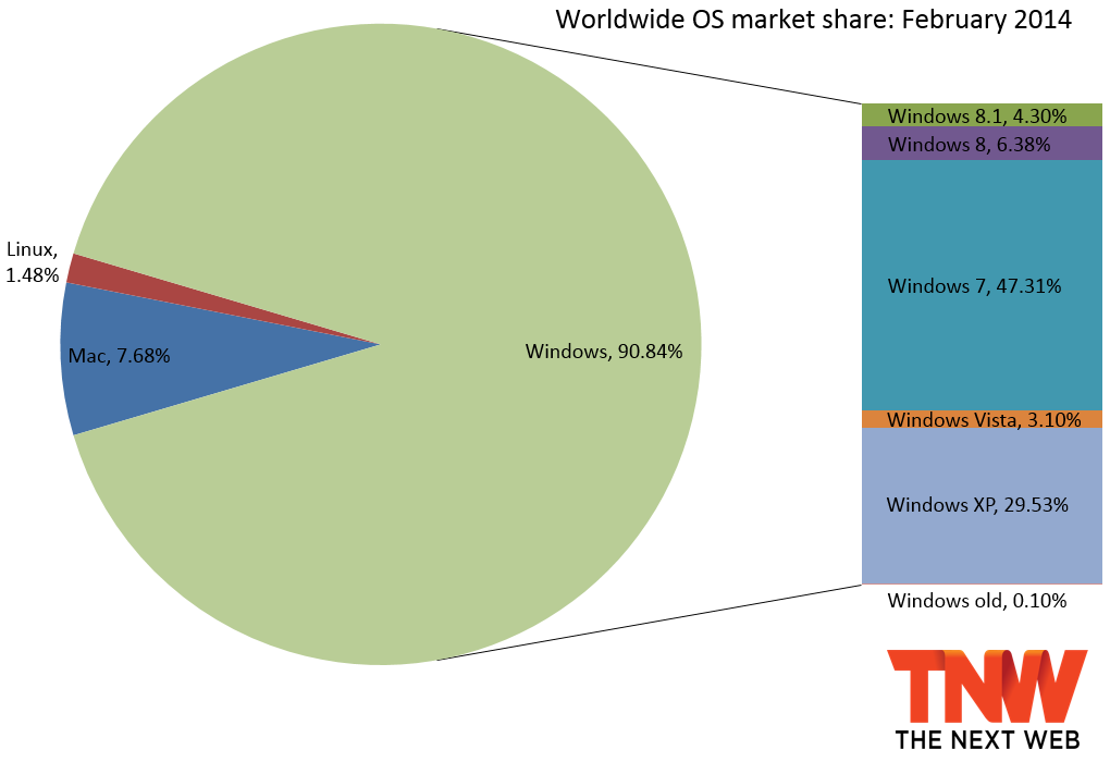 Windows 8 Marketshare February