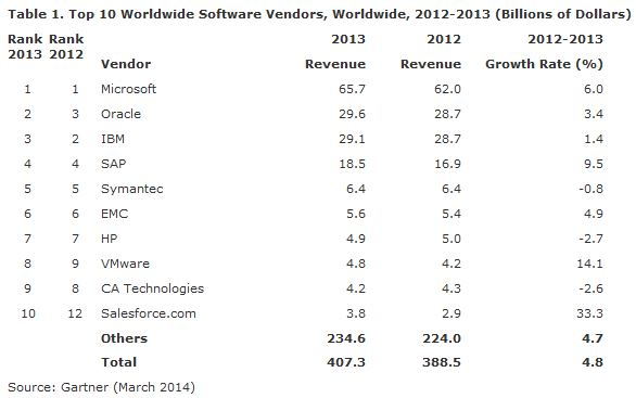 Gartner Worldwide Software Vendor