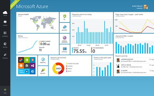 Microsoft Azure Management Portal
