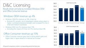 OEM Revenue Q3