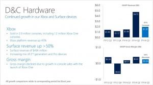 Surface Xbox Q3