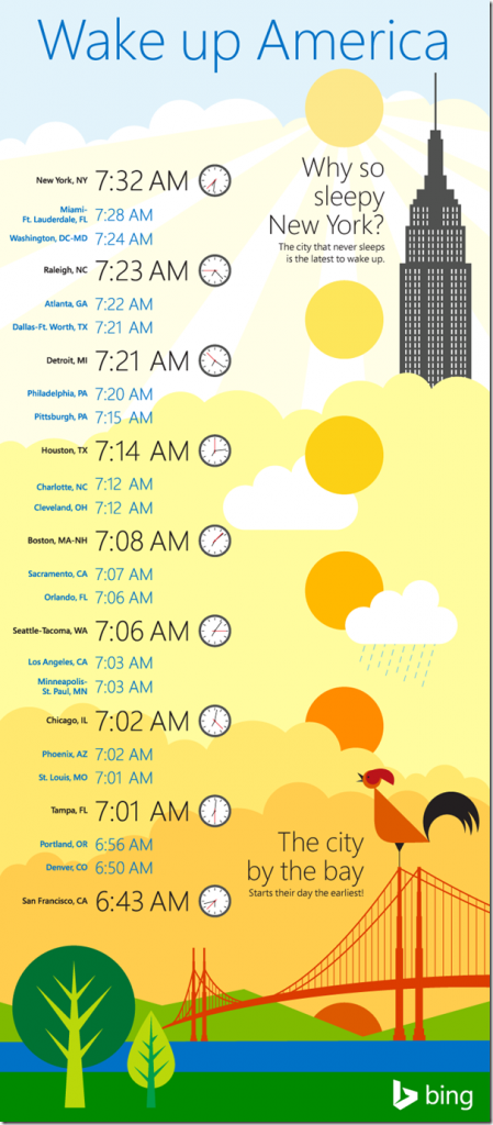 bing wake up time infographic