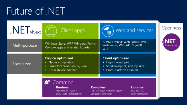 Microsoft Details The Future Of .NET Platform, Reveals ASP.NET ...