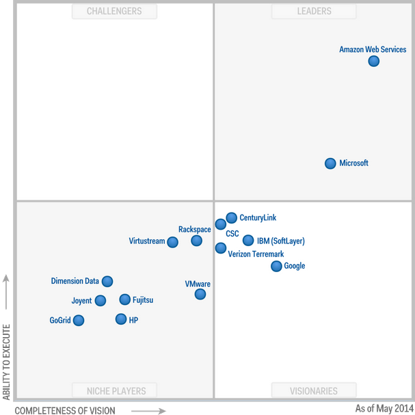 Gartner Magic Quadrant IAAS