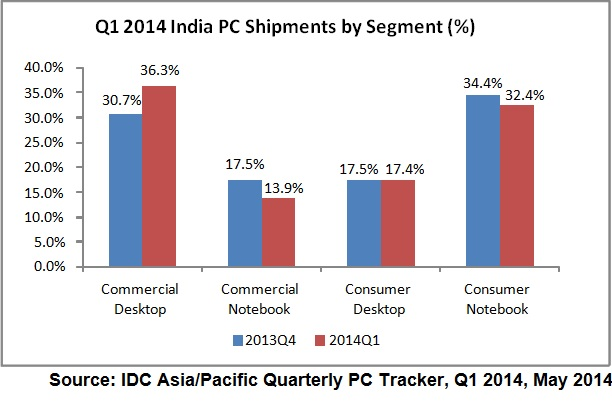 IDC India PC Shipments