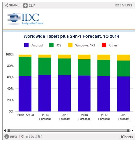 IDC Windows Tablet