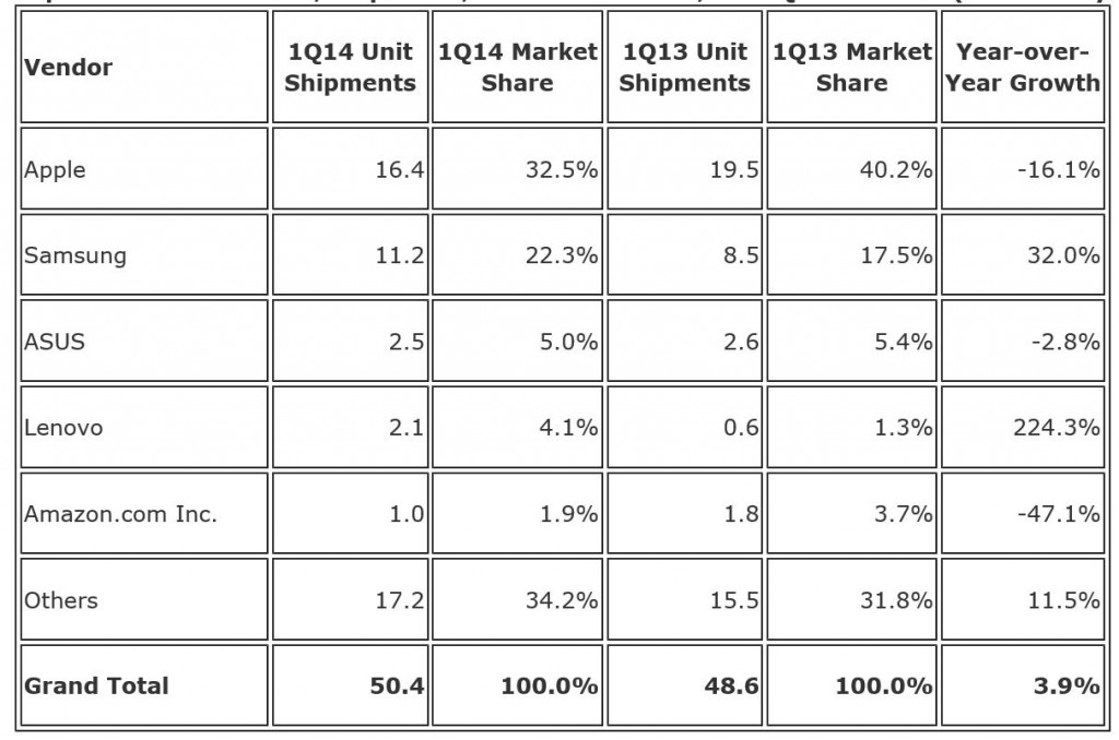 IDC Wordlwide Tablet Shipments