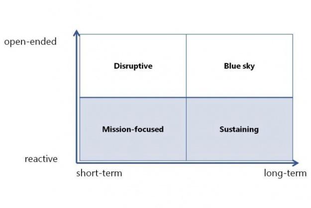 MSR Strategy