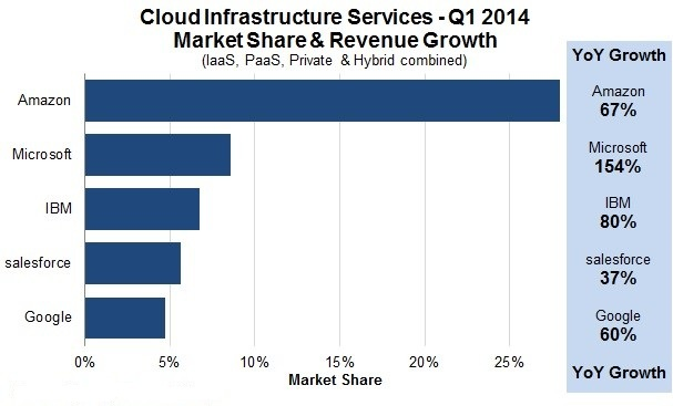 Microsoft Cloud IAAS Share