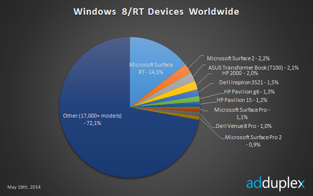 Microsoft Surface RT Is The Most Used Device To Run Windows