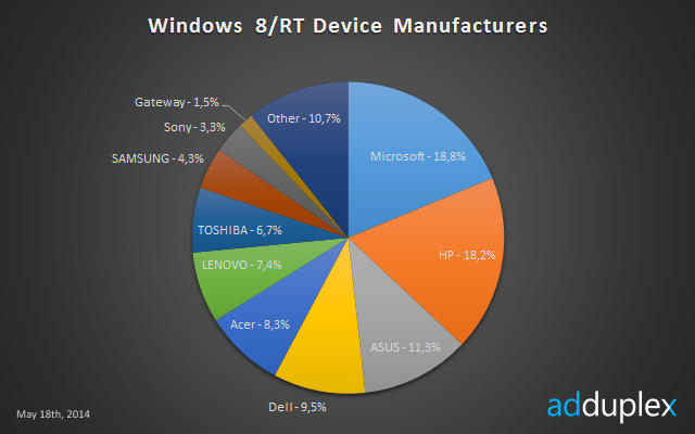 Windows Tablet Adduplex 3