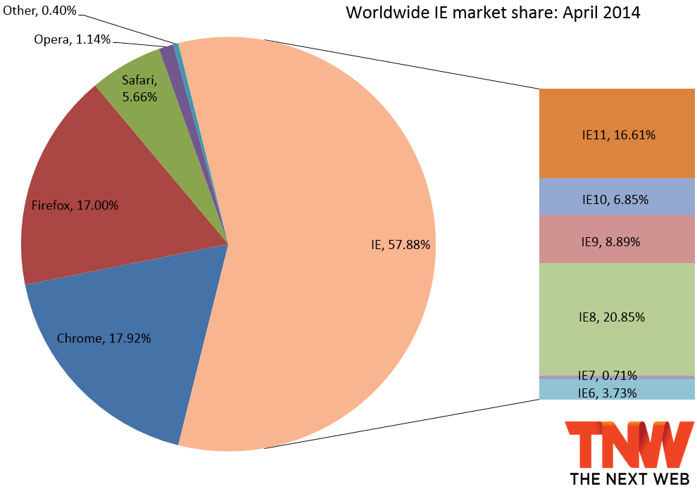 Worldwide browser markershare april 2014