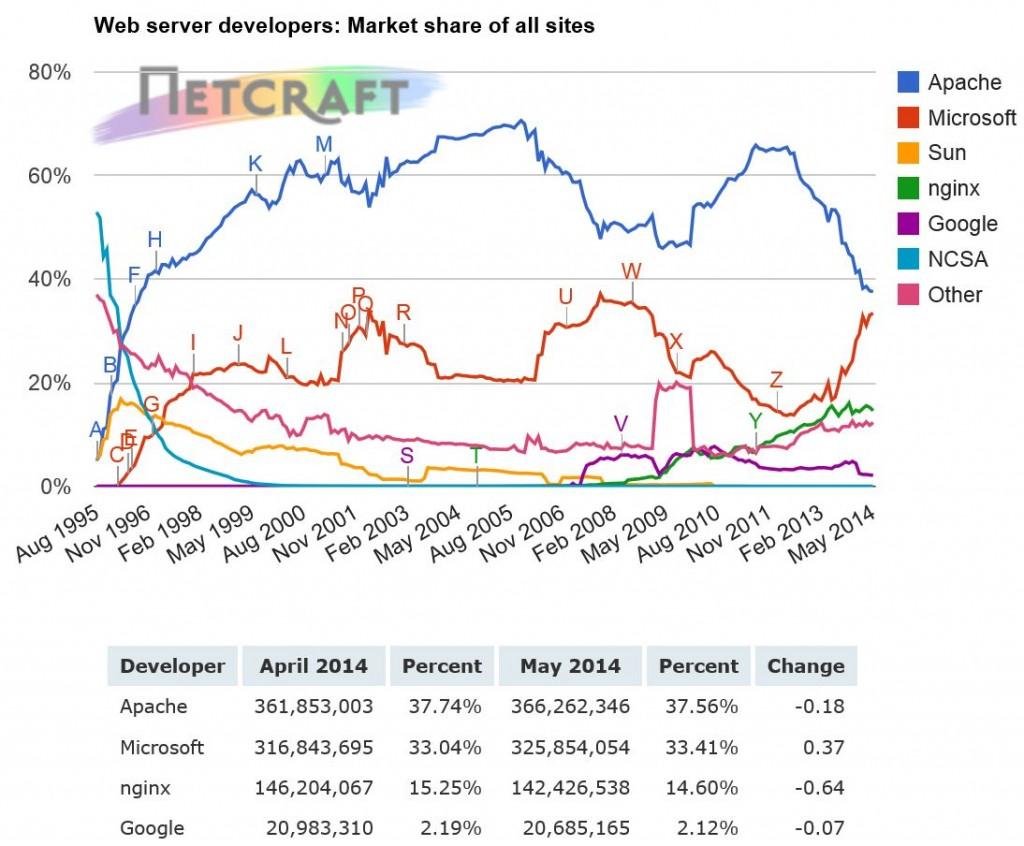 web server market