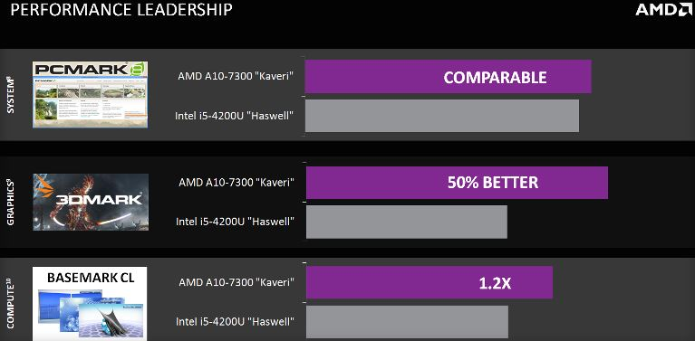 AMD Kaveri APU 1