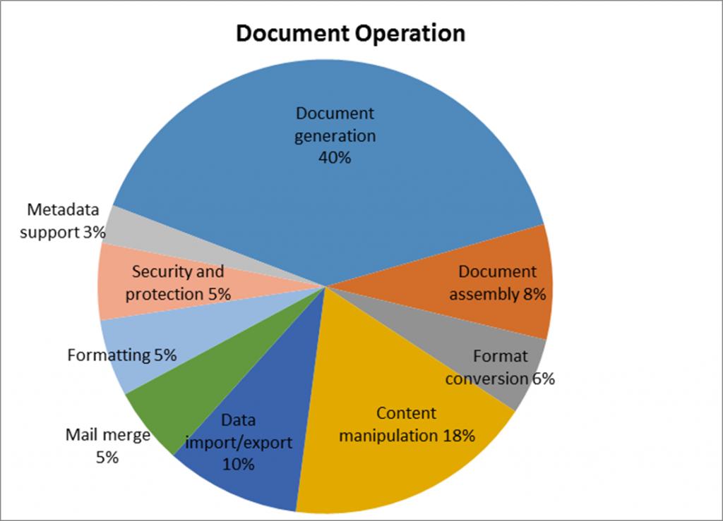 Microsoft OpenXML SDK