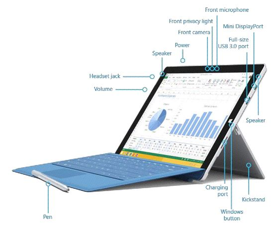 Surface Pro 3 hardware