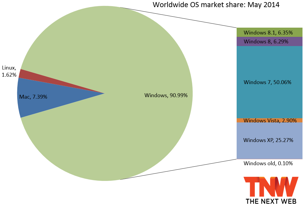 Windows Market Share May 2014