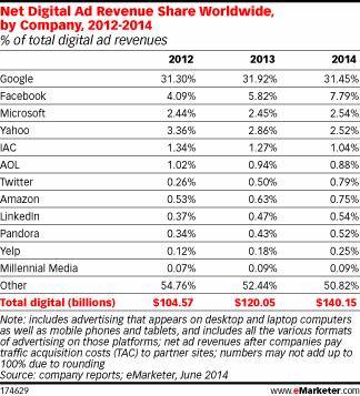 Ad revenue Market Share