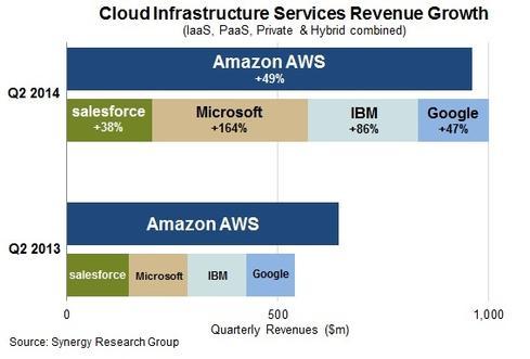 Azure vs Amazon Growth