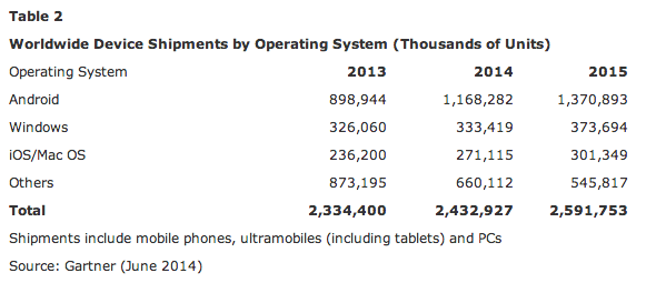 Gartner OS Shipments June 2014