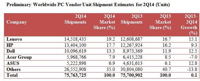 Gartner Worldwide PC Estimates
