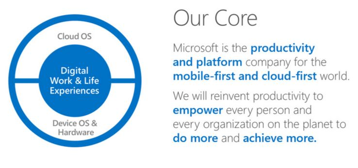 Microsoft Core