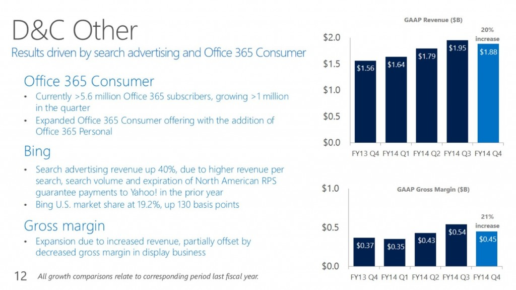 Office 365 and Bing Growth