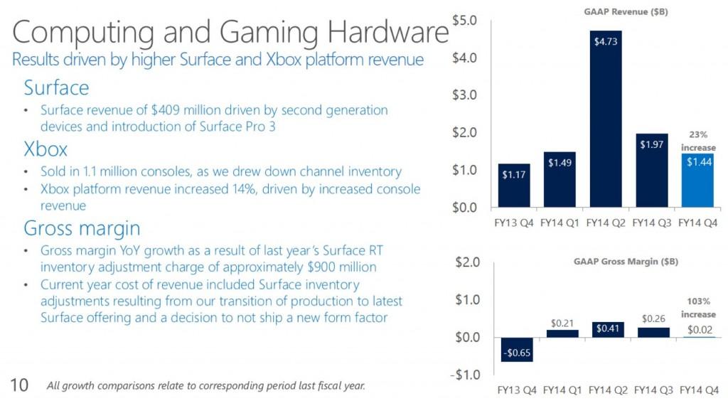 Surface Mini Microsoft