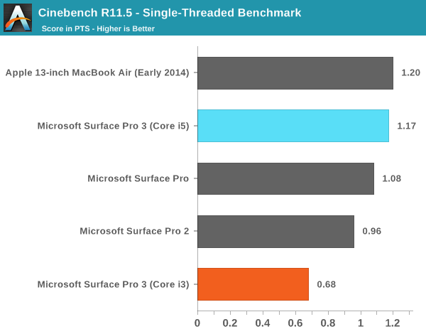Surface Pro 3 Core i3 Benchmarks