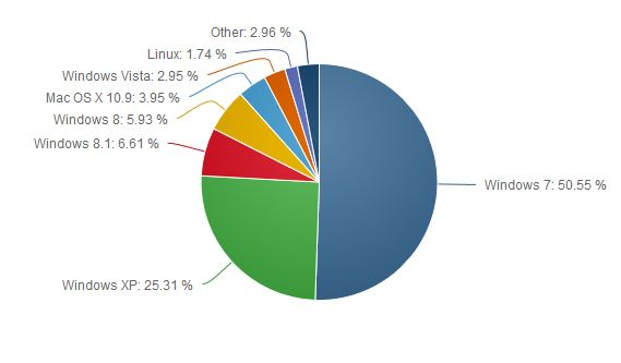 Windows Market Share June