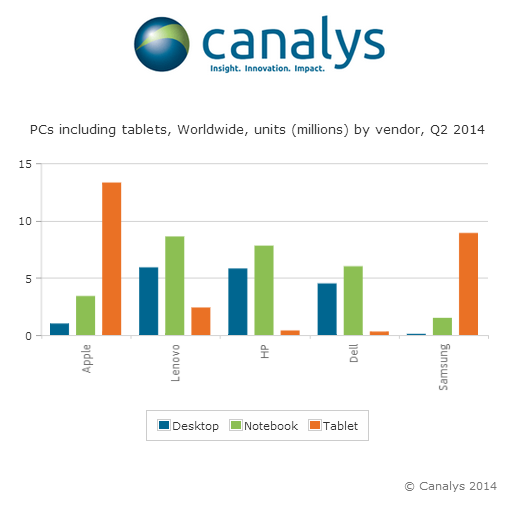 Canalys PC shipment 2014