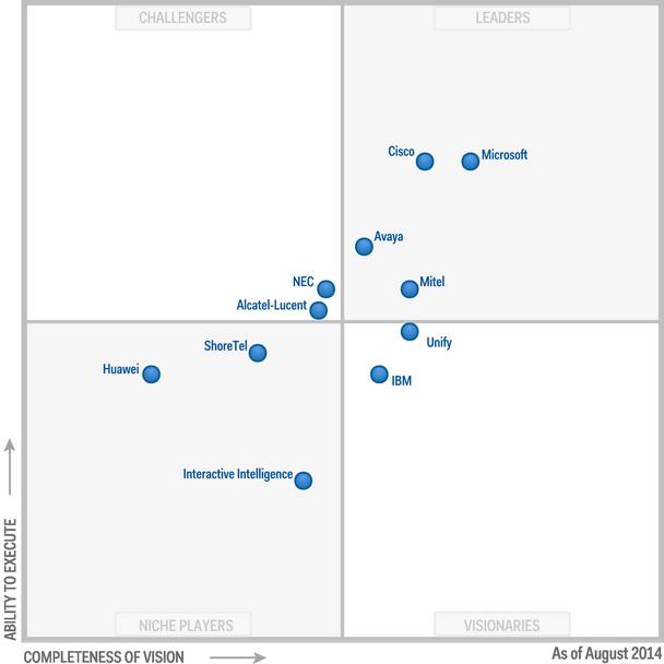 Microsoft Lync Gartner Magic Quadrant