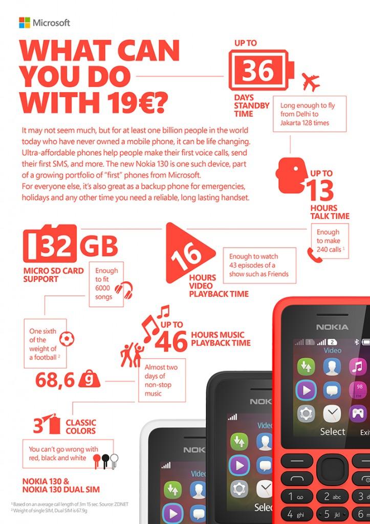 Nokia 130 Infographic
