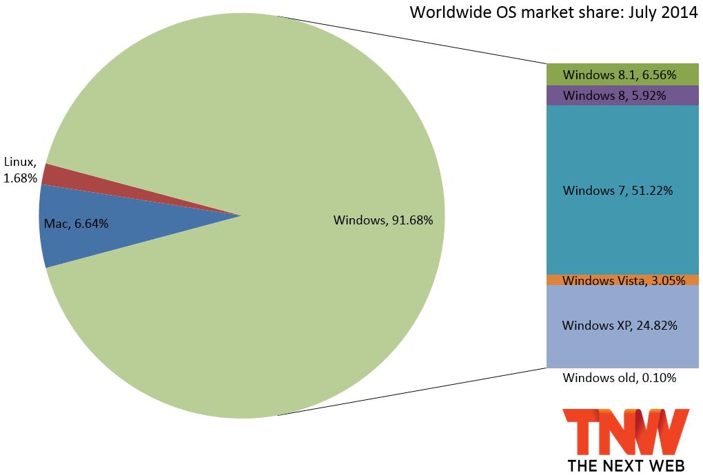 Windows July Market Share