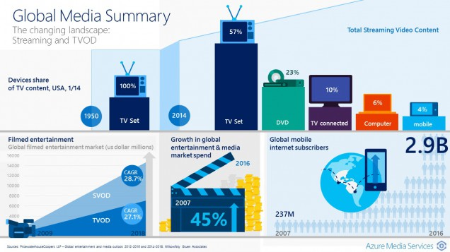 Azure Media Services Update