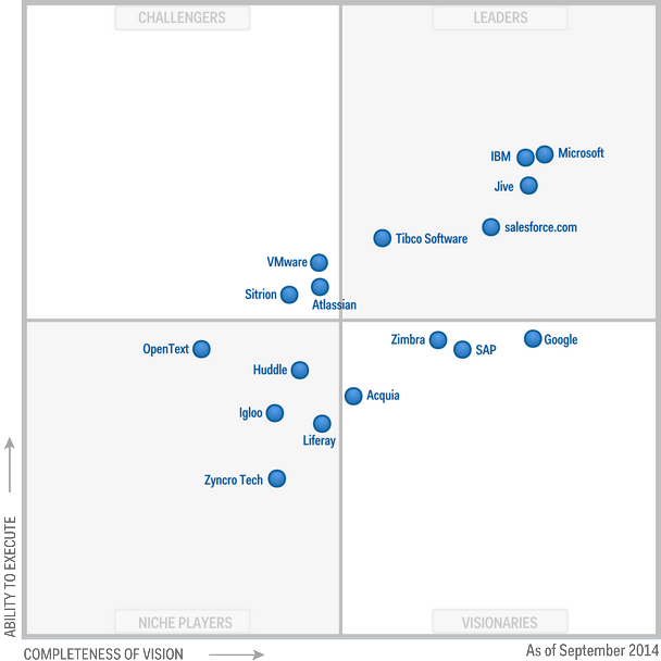 Microsoft Social Quadrant