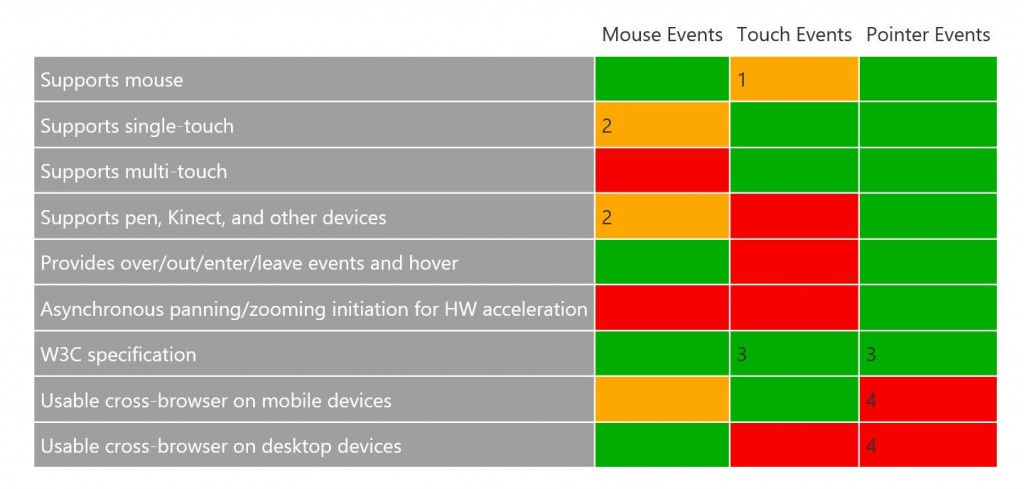 Microsoft Touch Events Table