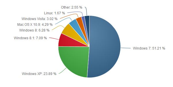 OS Marketshare Windows August