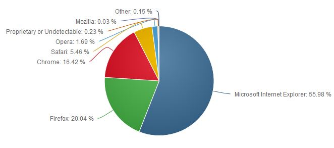Web Browser Marker Share August