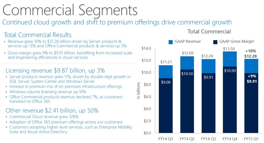 Azure Revenue Growth Q1 2015