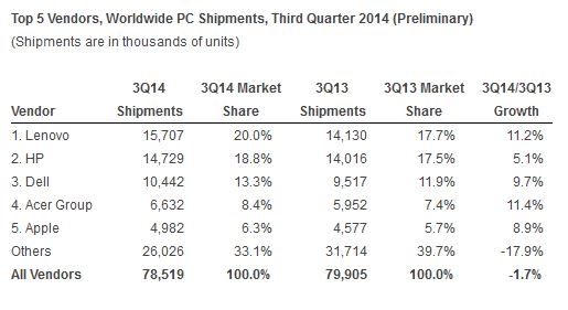 IDC Shipment Numbers Oct 2014
