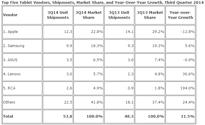 IDC Wordlwide Tablet Shipments October 2014