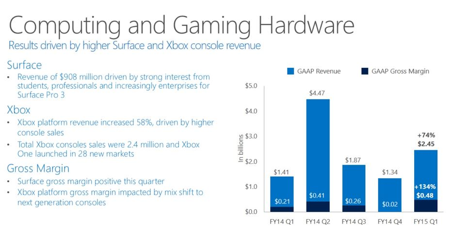 Surface Revenue Q1 2015