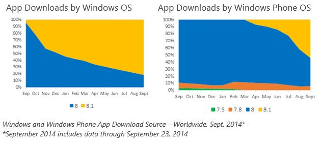 Windows OS Adoption