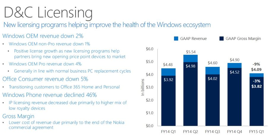 Windows Revenue Q1 2015