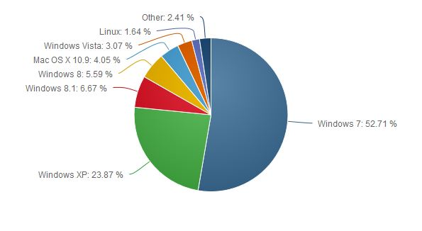 Windows September Market Share