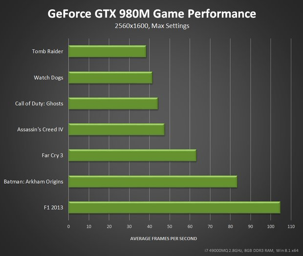 rsz_geforce-gtx-980m-game-performance
