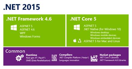 Dot Net 2015