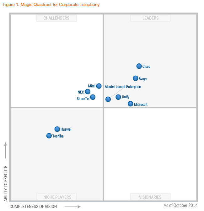 Gartner-Magic-Quadrant-telephony