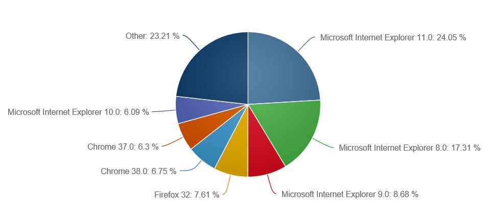 Internet Explorer Market Share